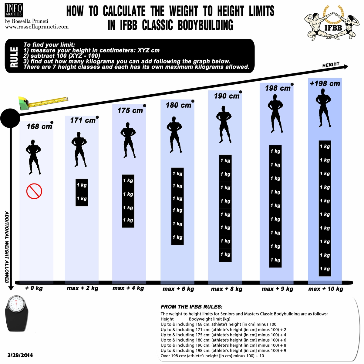 men s height and weight chart